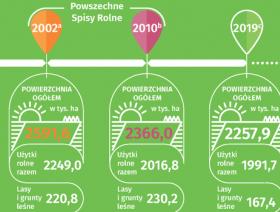 Jak zmienia się mazowiecka wieś – co pokaże nadchodzący spis rolny 2020 r.