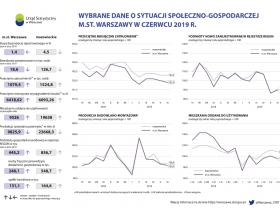 Wybrane dane o sytuacji społeczno-gospodarczej m.st. Warszawy w czerwcu 2019 r.