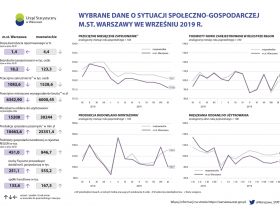 Wybrane dane o sytuacji społeczno-gospodarczej m.st. Warszawy we wrześniu 2019 r.