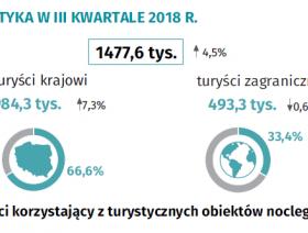 Turystyka w III kwartale 2018 r.