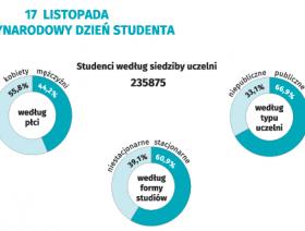 17 listopada. Międzynarodowy Dzień Studenta